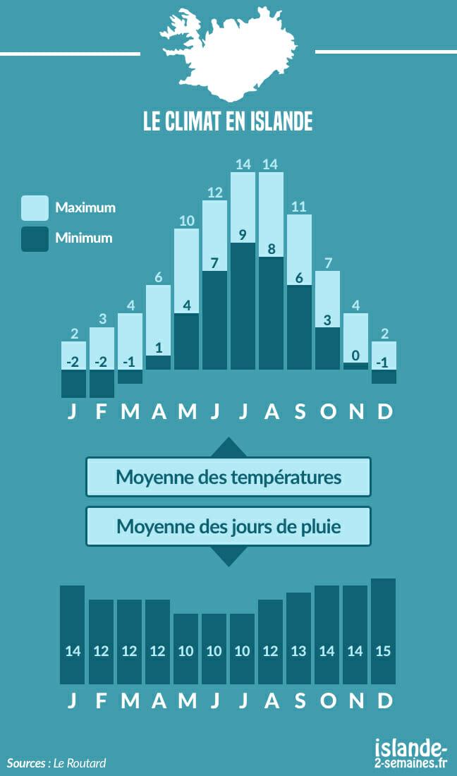 islande, climat, infographie